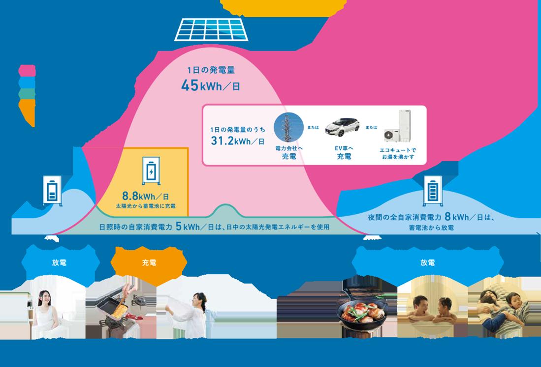 図:s-smart2020 1日の発電量と消費電力