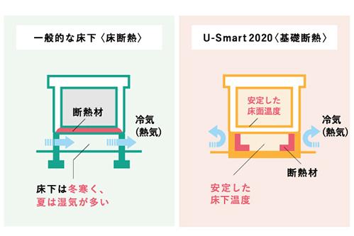 一般的な床下 Smart2020 比較